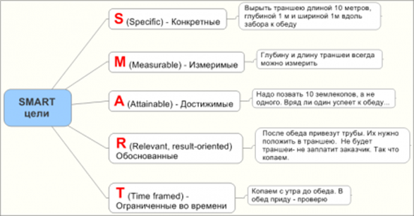 ikea performance objectives