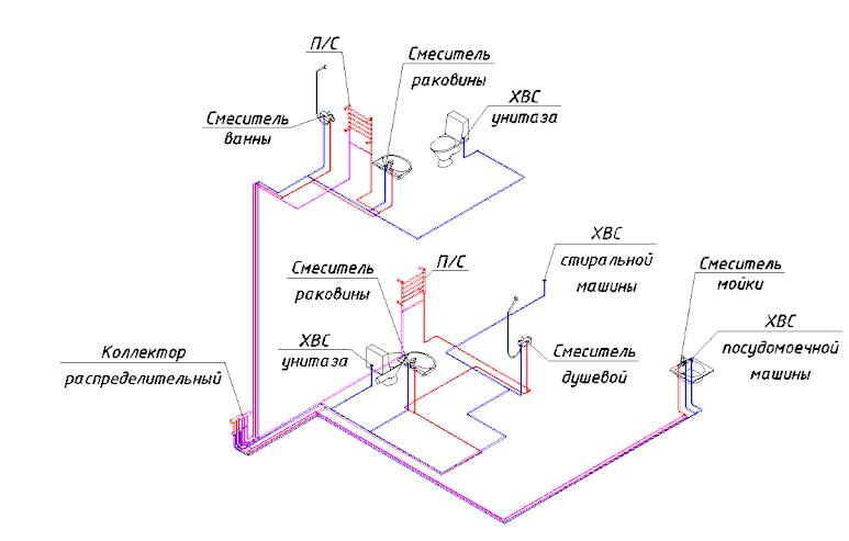 Состав системы REHAU RAUTITAN